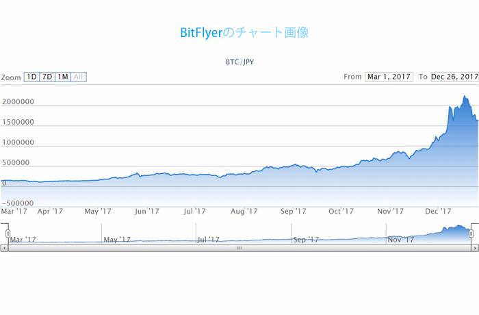 2017年ビットコインチャート
